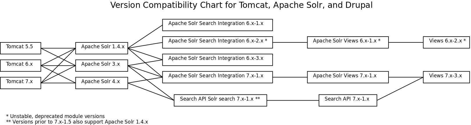 Tomcat, Apache Solr, and Drupal version compatability table